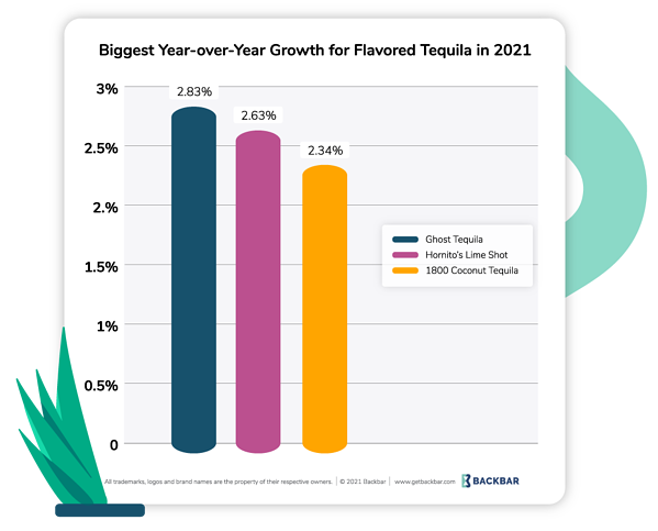 Graph of tequila brand products with largest growth, year-over-year in 2021