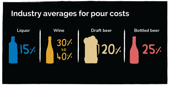 Infographic of Restaurant and Bar Industry Averages for Liquor Pour Costs for Liquor, Wine, Draft Beer, and Bottled Beer