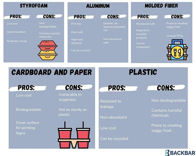 Illustration of the pros and cons of different to-go food packaging
