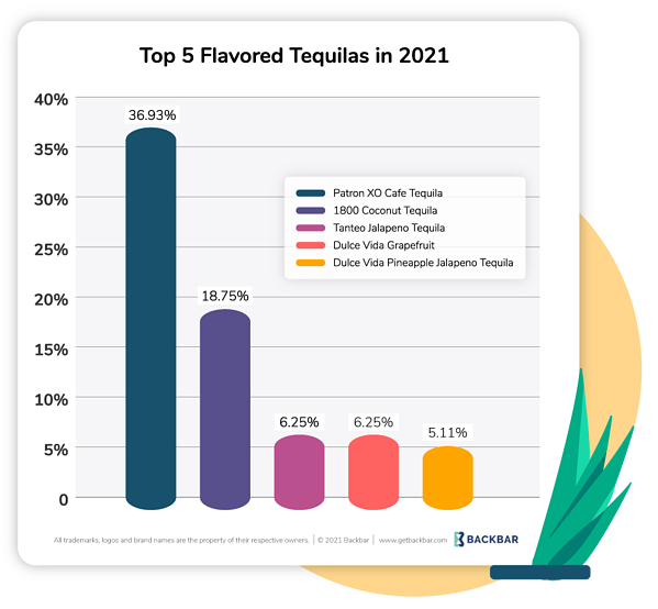 Graph of Top 5 Flavored Tequilas in 2021