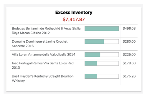 Excess inventory graph showing bar products with too much inventory